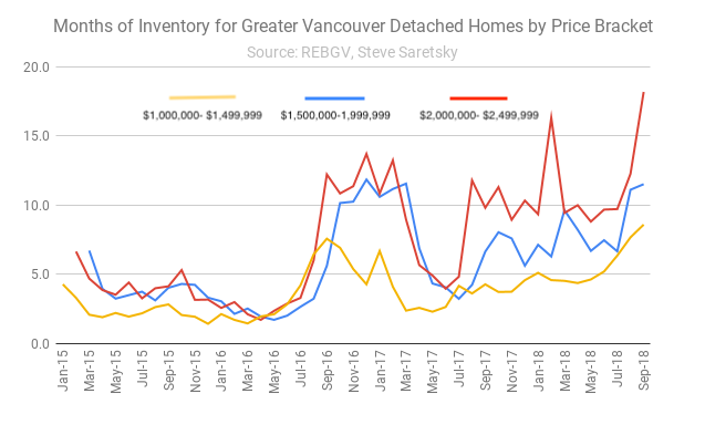 Months of Inventory Vancouver