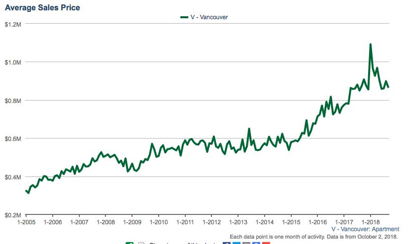 Vancouver condo average price