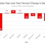 Canada home sales percent change