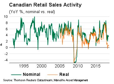 Canadian retail sales