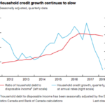 Canada household Credit
