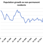 population growth canada