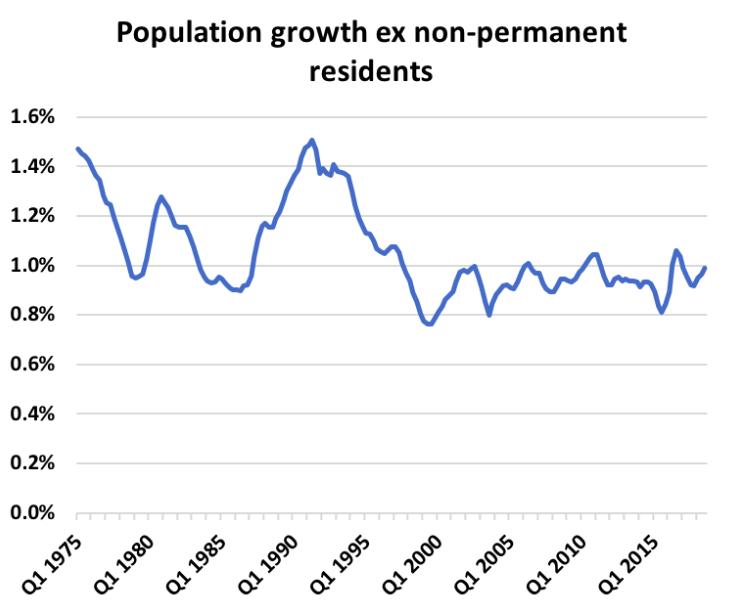 population growth canada