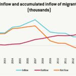 Spain Migration Flows