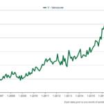 Vancouver detached average sales price