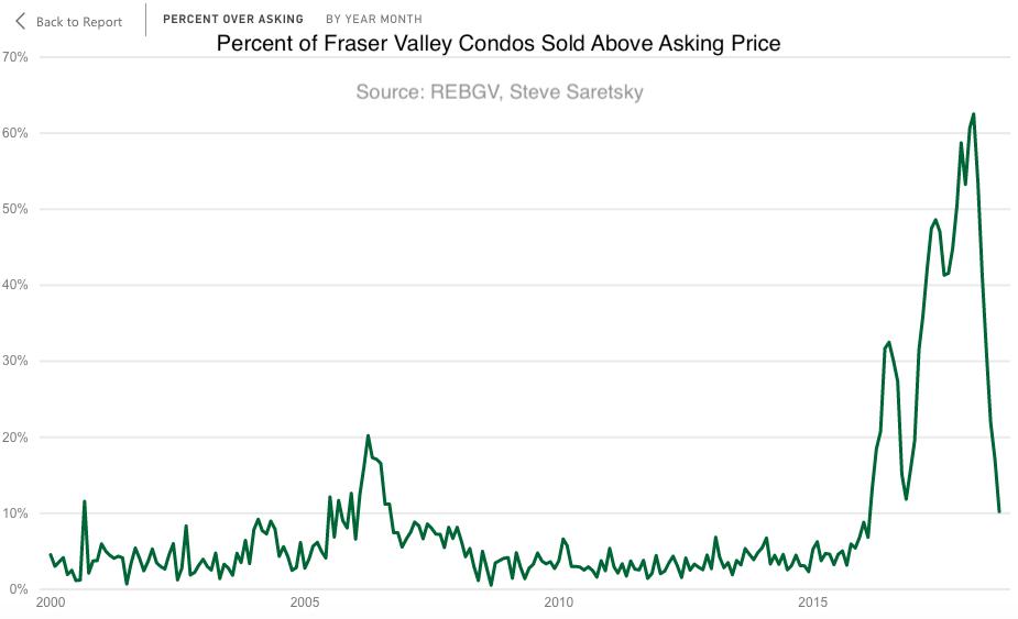 Fraser Valley condo bidding wars