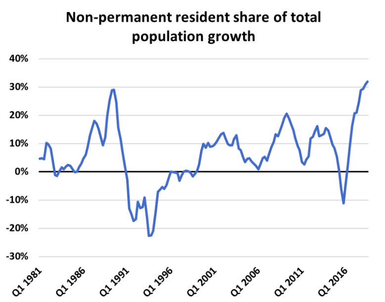 non permanent resident growth Canada