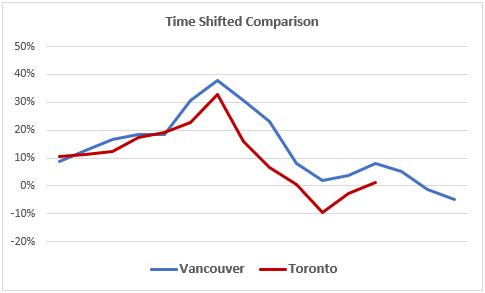 home sales Toronto & Vancouver