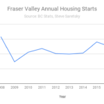 Fraser Valley housing starts