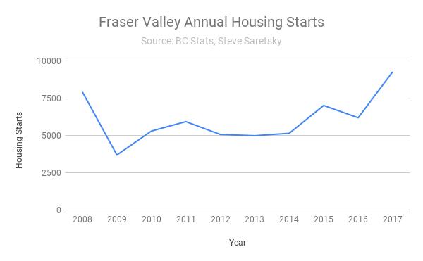 Fraser Valley housing starts