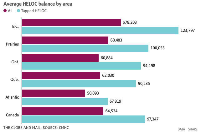 Canadian HELOC balances