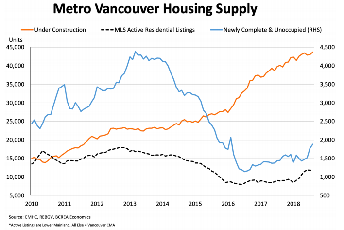Vancouver housing supply