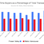 First time buyers Vancouver