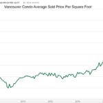 Condo prices in Vancouver