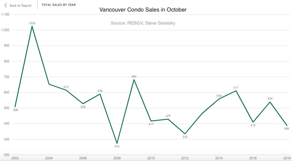 Vancouver condo sales October