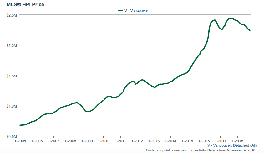 Vancouver detached price