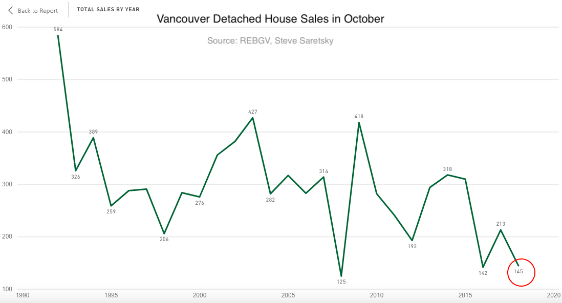 Vancouver detached sales October