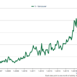 Vancouver median sales price