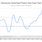 detached prices Vancouver