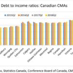 debt to income canada