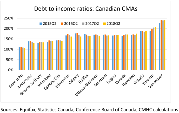 debt to income canada