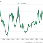 Vancouver detached sales/actives ratio