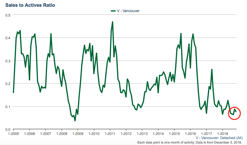 Vancouver detached sales/actives ratio