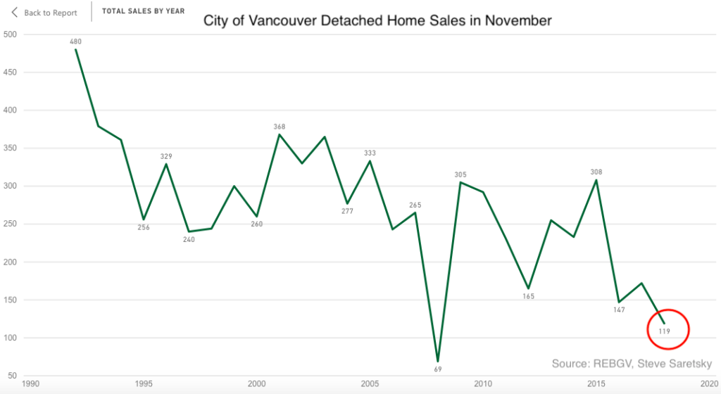 November sales Vancouver Detached