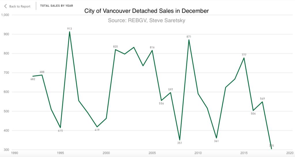 Vancouver Detached Sales for December