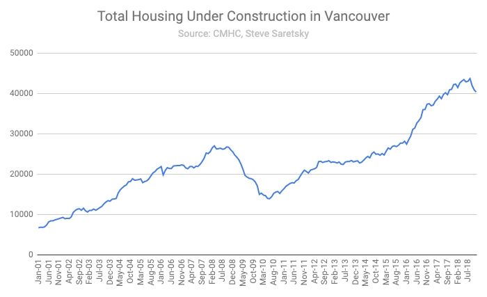 units under construction Greater Vancouver.