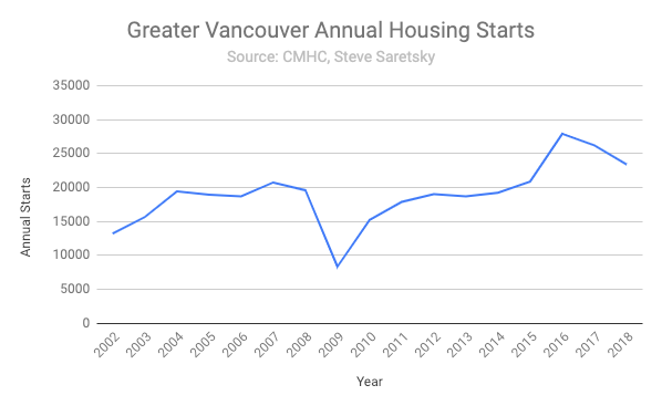 housing starts in Vancouver.