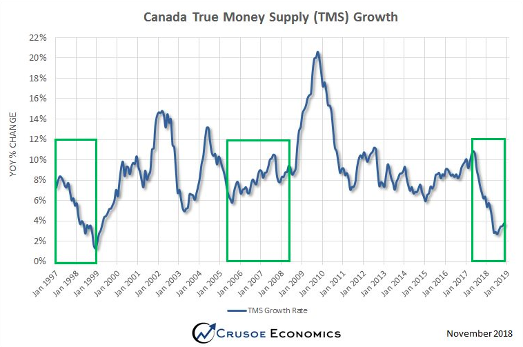 True Money Supply Canada