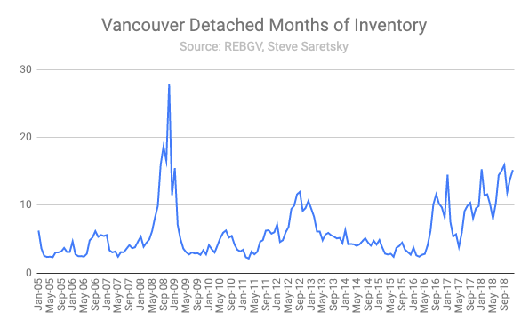 Vancouver detached homes months of inventory.