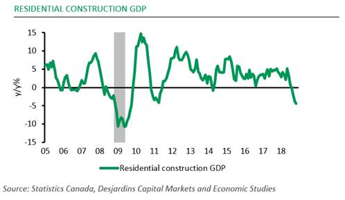 Canada Residential construction GDP