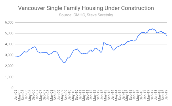 Vancouver single family homes under construction.