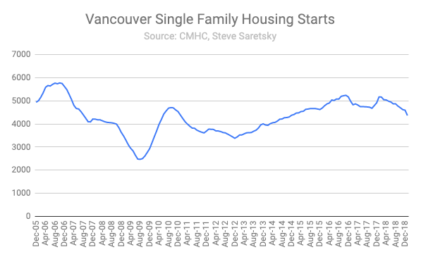 Vancouver single family housing starts.