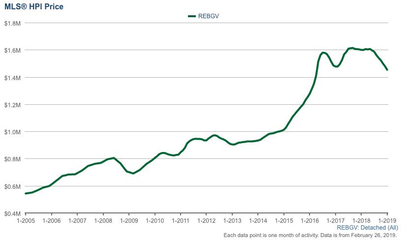 MLS benchmark price for REBGV houses