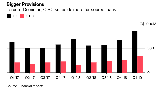 Canadian Bank Loan Loss provisions.