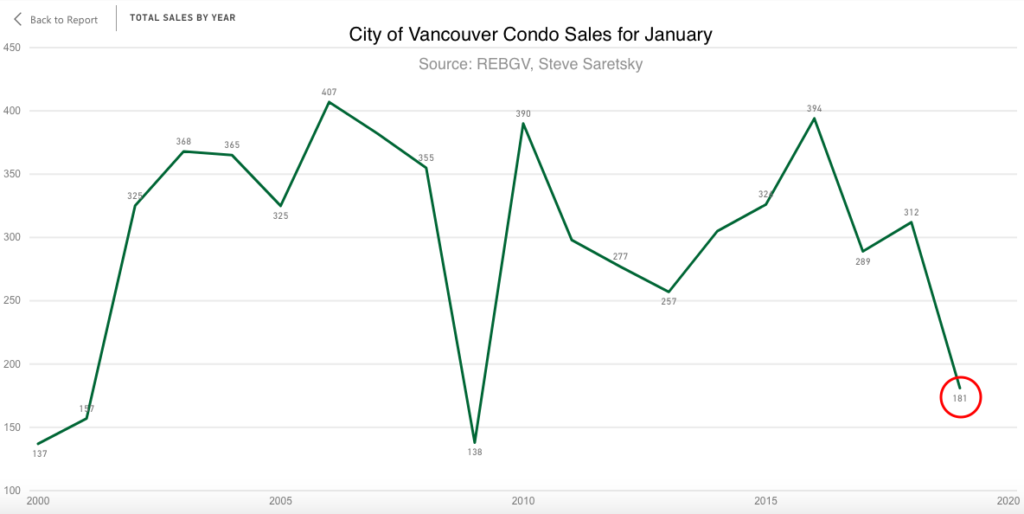 Vancouver Condo Sales in January by month.