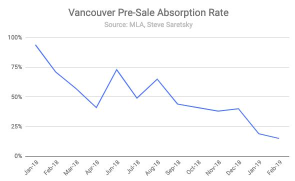 Vancouver pre-sale absorbption