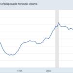US debt service ratio