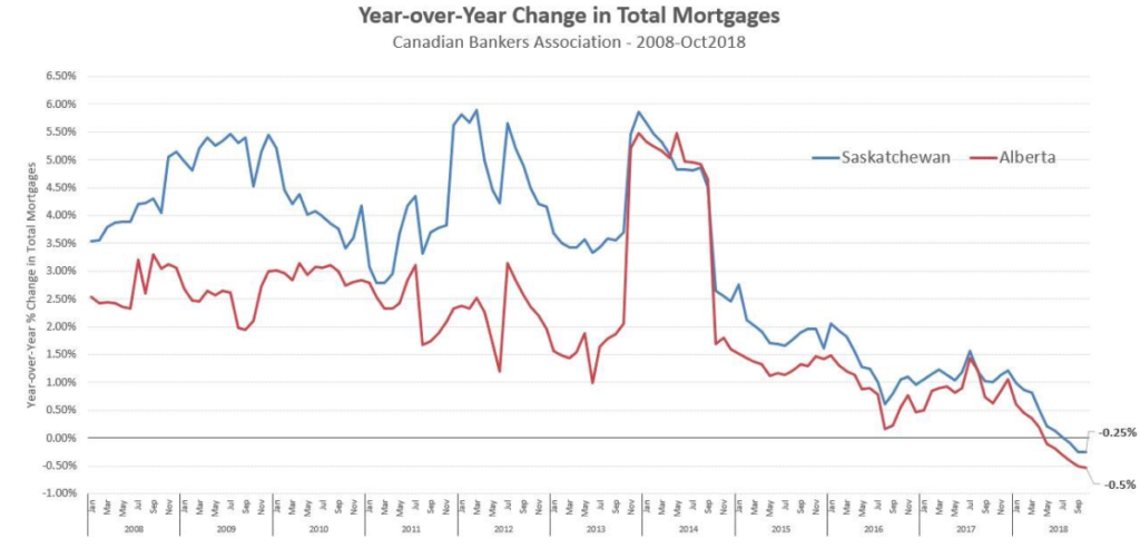 Mortgage loan growth
