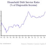 Canada debt service ratio