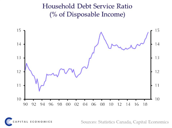 Canada debt service ratio