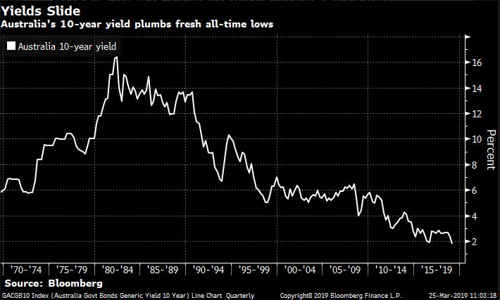 Australia 10 year bond yield