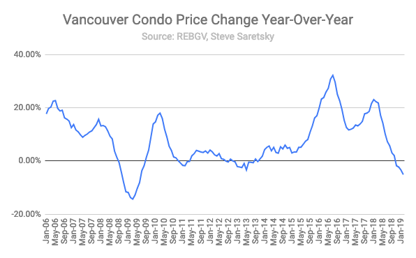 Vancouver condo price change year-over-year.