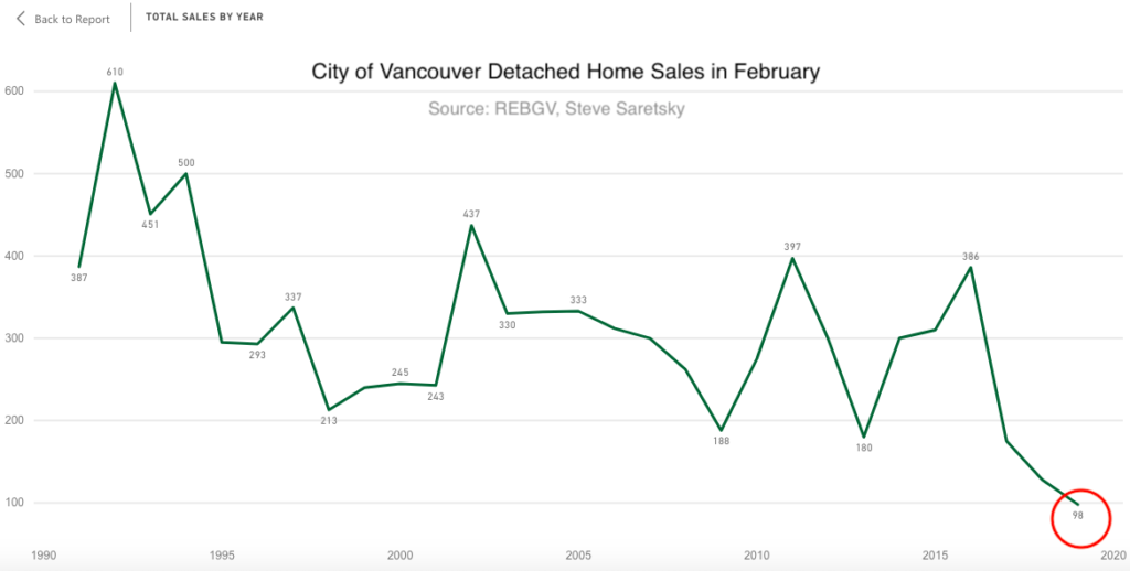 City of Vancouver Detached sales in February