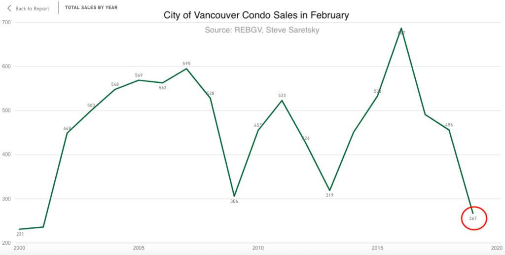 Vancouver Condo sales in February