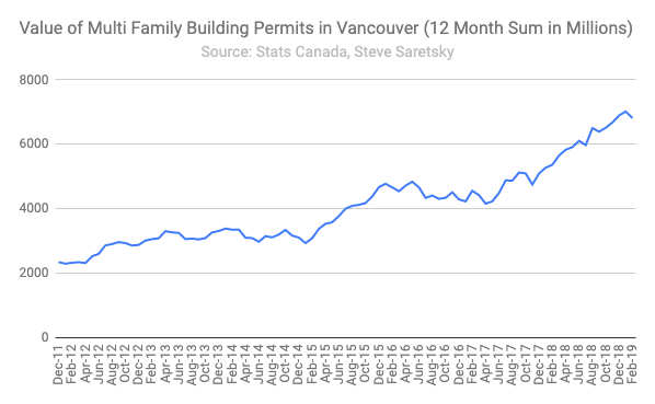 Building Permits Vancouver