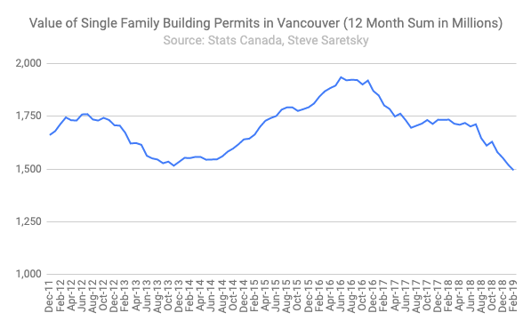 single family permits Vancouver